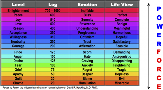 levels_of_human_consciousness-1024x570