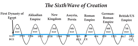 6th-wave-of-creation